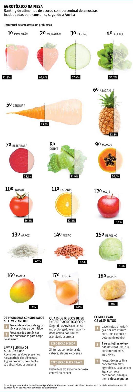 alimentos com maior nivel de agrotoxicos pela anvisa1